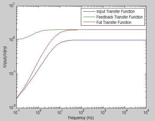Input-transferFunction-full
