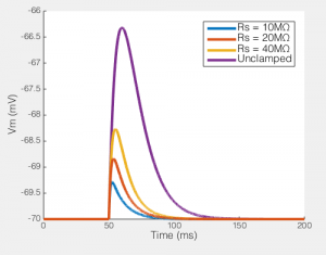 The EPSP produced by our synaptic current (100pA peak) with different values of Rs