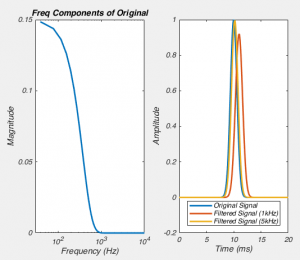 Fig 10. Trying to choose the corner frequency for a Bessel filter isn't obvious.