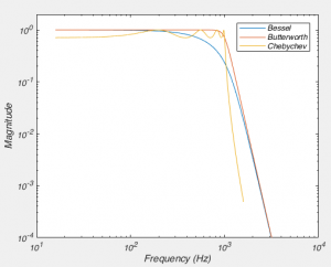 Fig 6. Frequency Response of filters of various types.