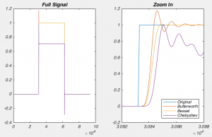 Fig 7. Different types of filters in the time domain.