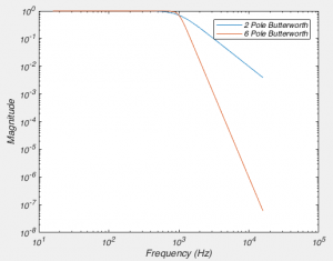 Fig 5.  How the frequency response of a filter varies with the number of poles.