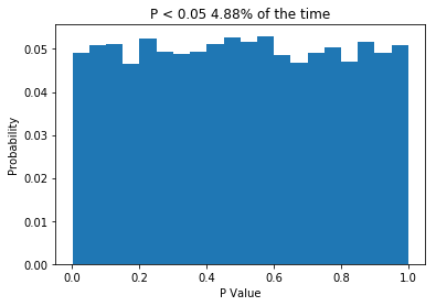 When the null hypothesis is true, P should be less than 0.05 5% of the time.