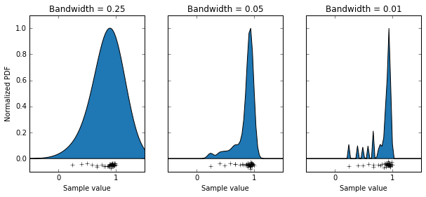 Modelling distributions requires a careful choice of parameters.