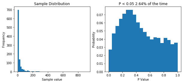 With lognormal data, our P values take on an odd distribution.