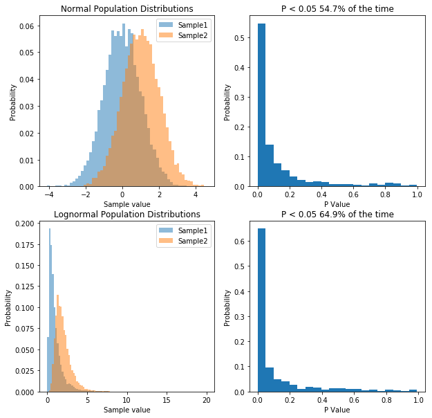 Lognormal distributions INCREASE our power?