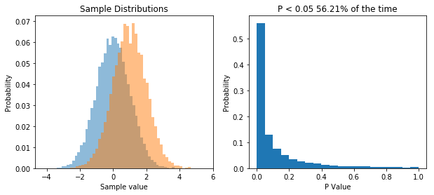 When the null hypothesis isn't true, the distribution of P values is skewed.