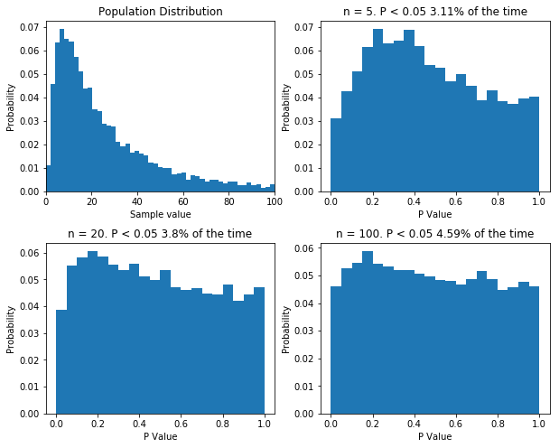 If your sample size is large enough, classical null-hypothesis statistical testing is well behaved with non-normal data. But the sample size might need to be very large. Even with n = 100, the distribution of p values is not uniform.